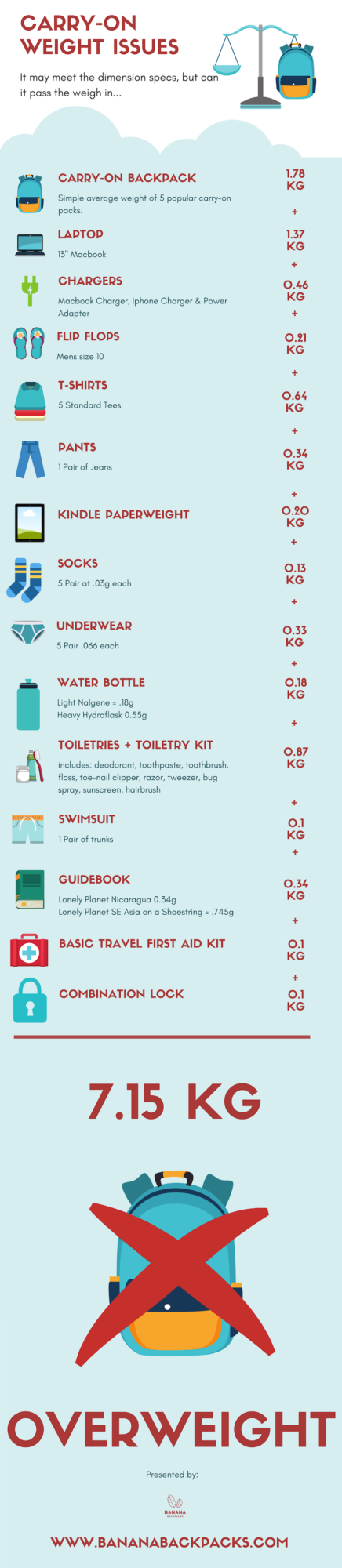 Carry-on luggage weight breakdown